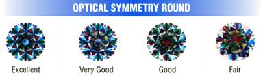 GCAL 光學對稱度分析